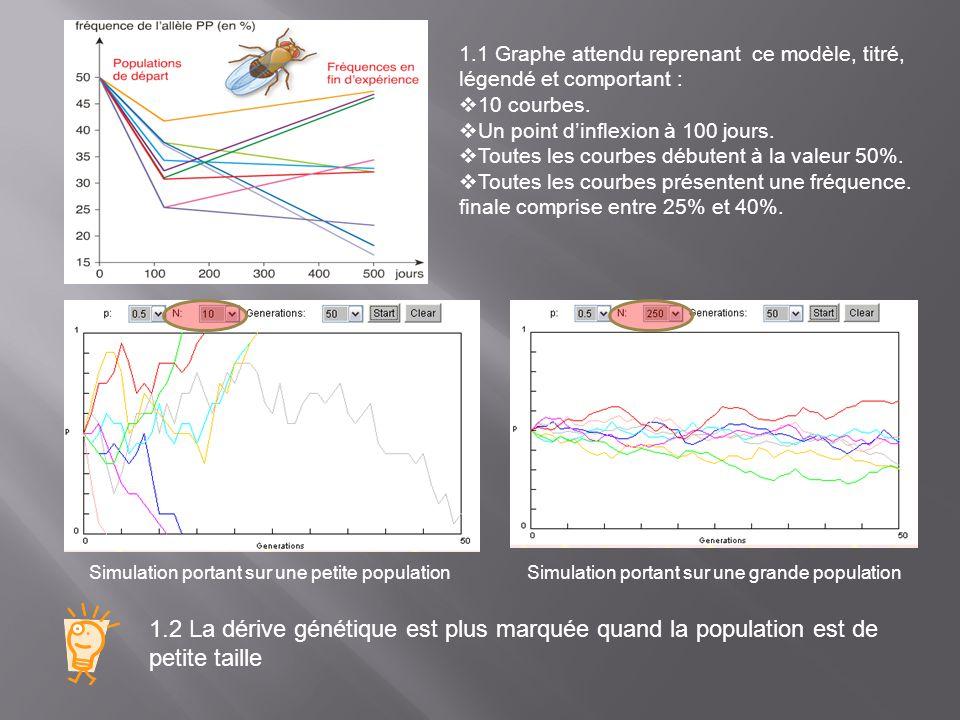 1.1 Graphe attendu reprenant ce modèle, titré, légendé et comportant :