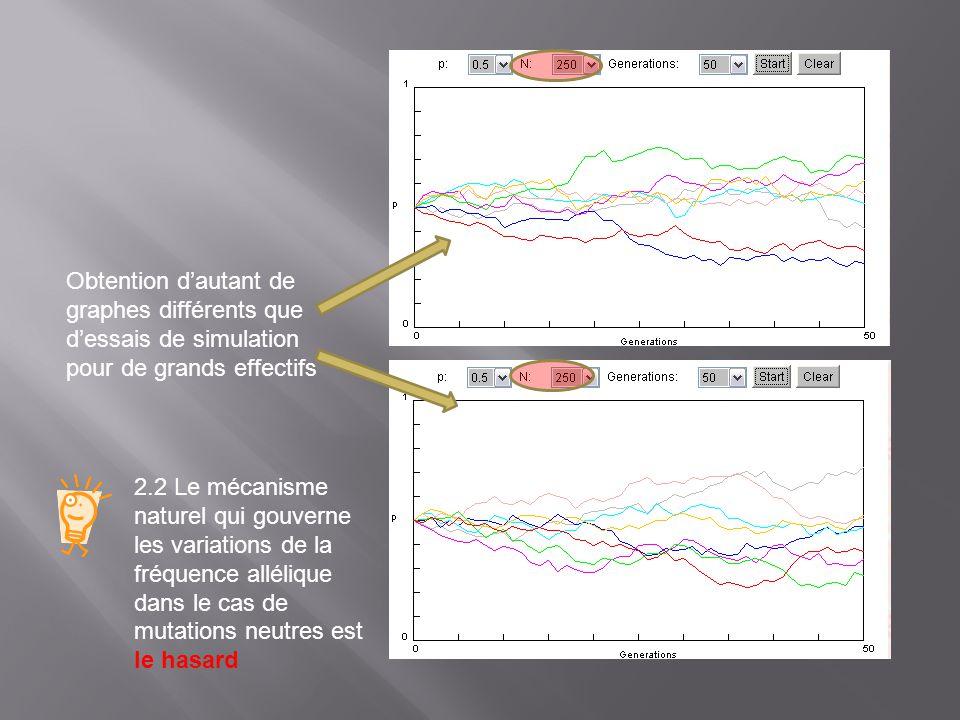Obtention d'autant de graphes différents que d'essais de simulation pour de grands effectifs