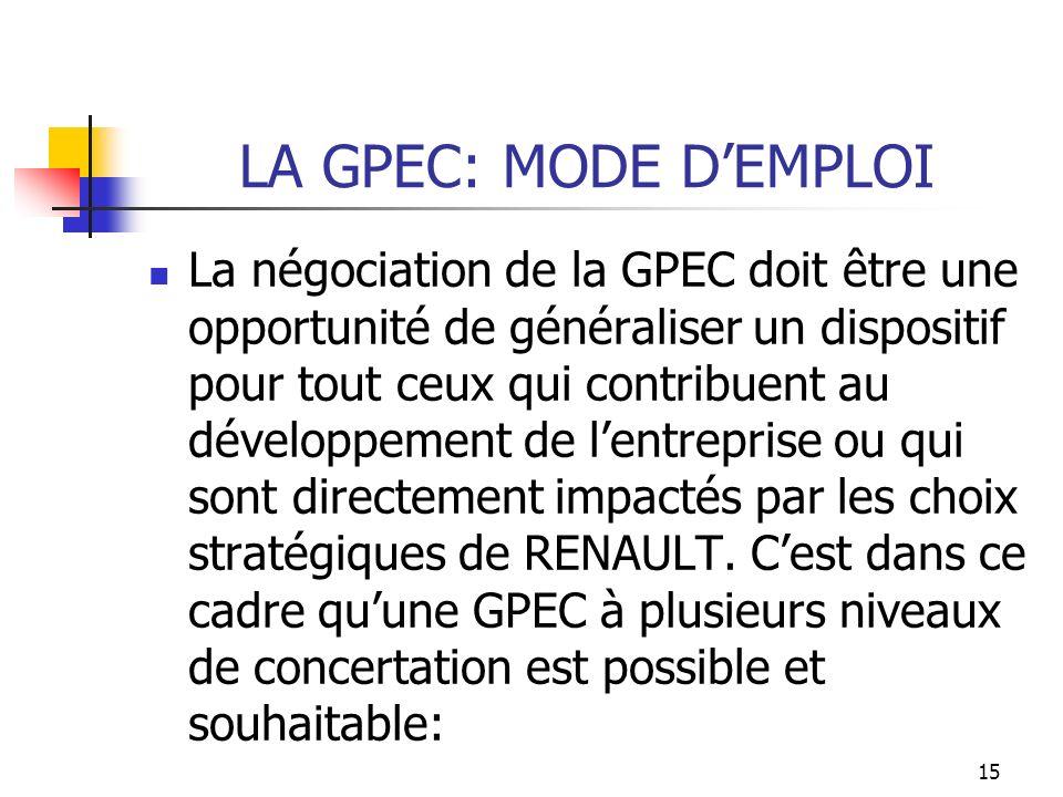 LA GPEC: MODE D'EMPLOI
