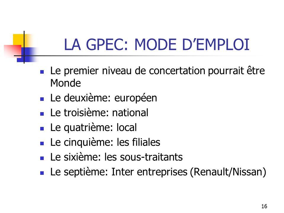 LA GPEC: MODE D'EMPLOI Le premier niveau de concertation pourrait être Monde. Le deuxième: européen.