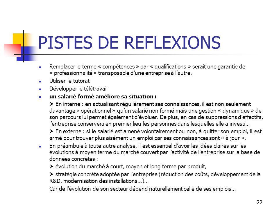 PISTES DE REFLEXIONS