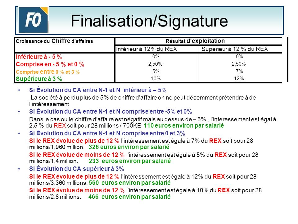Finalisation/Signature