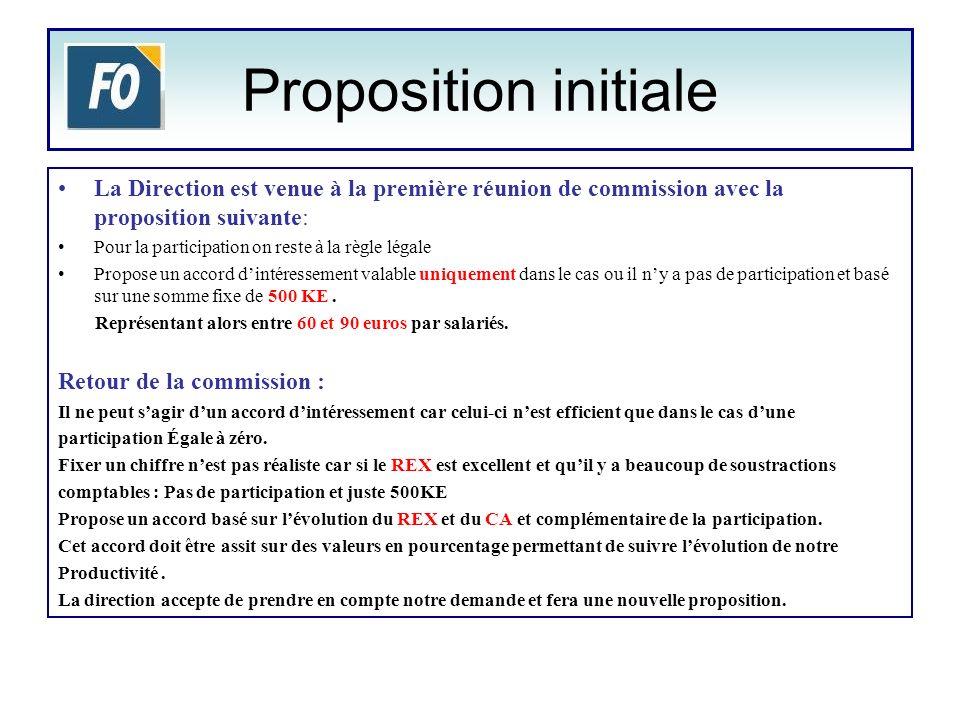 Proposition initiale La Direction est venue à la première réunion de commission avec la proposition suivante: