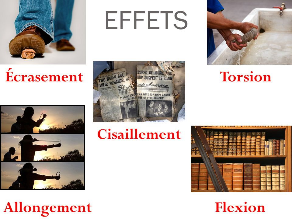 EFFETS Écrasement Torsion Cisaillement Allongement Flexion