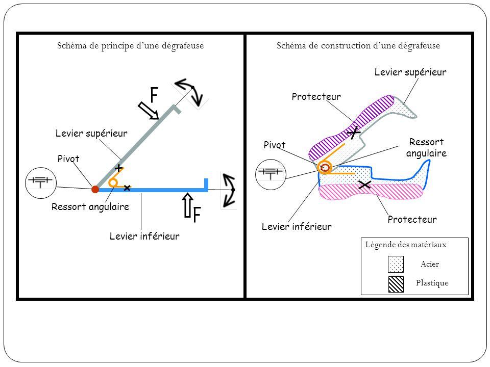 Schéma de principe d'une dégrafeuse