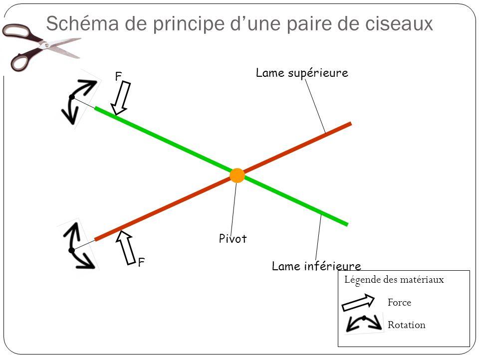 Schéma de principe d'une paire de ciseaux