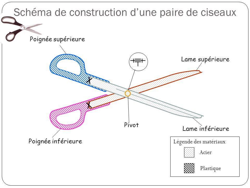 Schéma de construction d'une paire de ciseaux