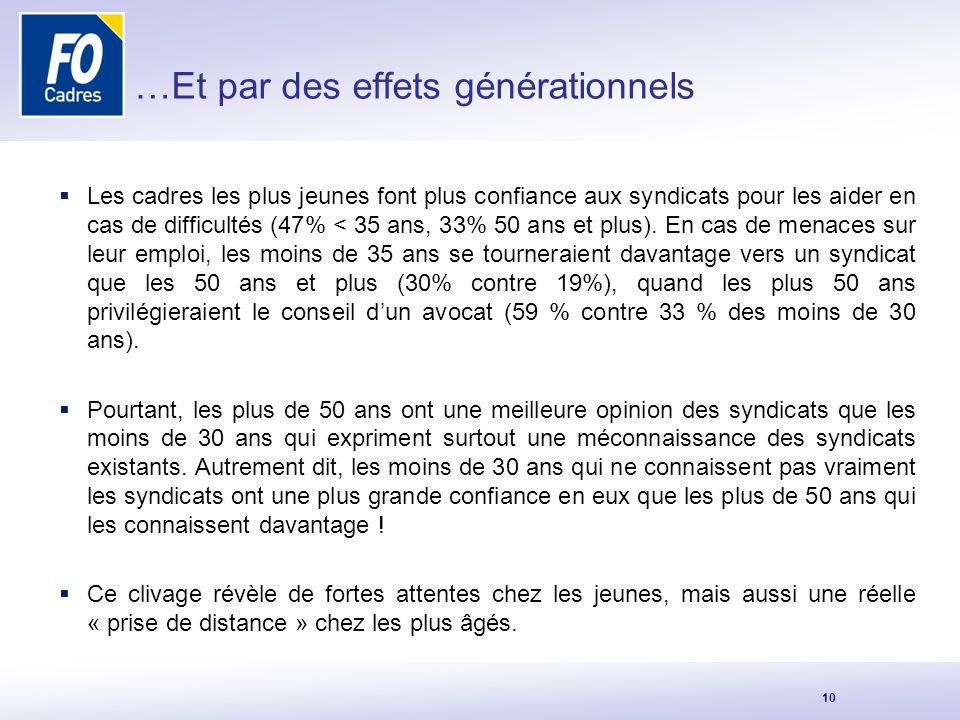 …Et par des effets générationnels