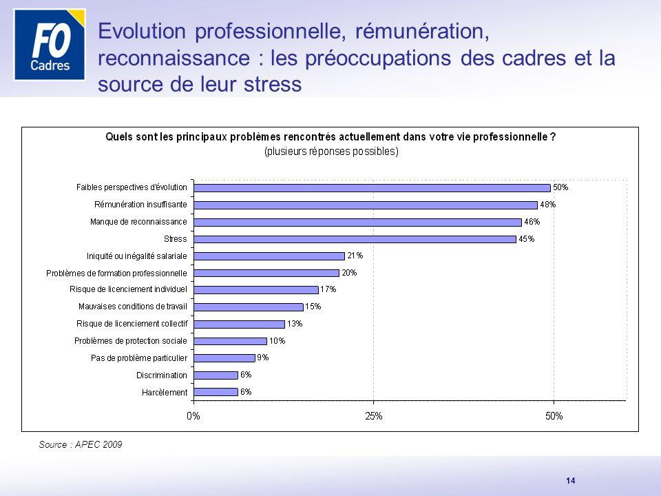 Evolution professionnelle, rémunération, reconnaissance : les préoccupations des cadres et la source de leur stress