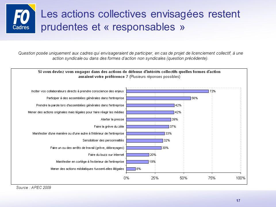 Les actions collectives envisagées restent prudentes et « responsables »