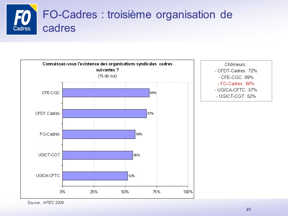 FO-Cadres : troisième organisation de cadres
