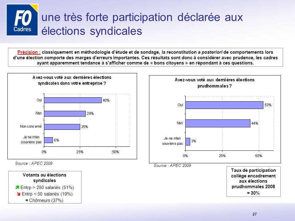 Votants au élections syndicales