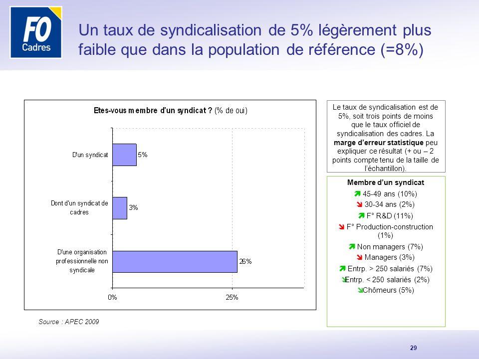 Un taux de syndicalisation de 5% légèrement plus faible que dans la population de référence (=8%)