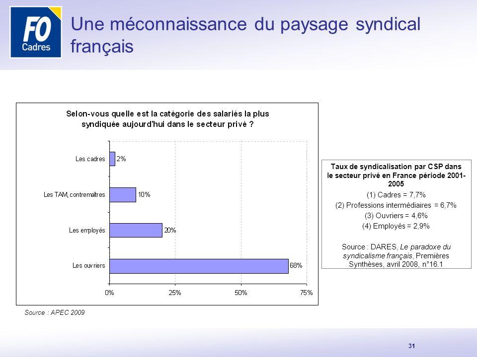 Une méconnaissance du paysage syndical français