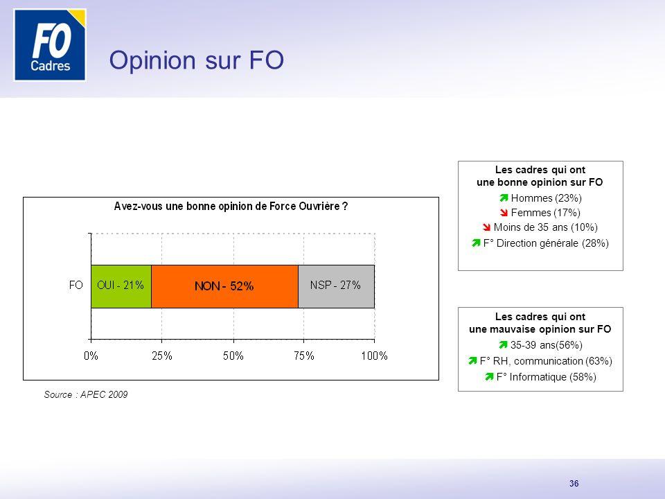 Opinion sur FO  Hommes (23%)  F° Direction générale (28%)