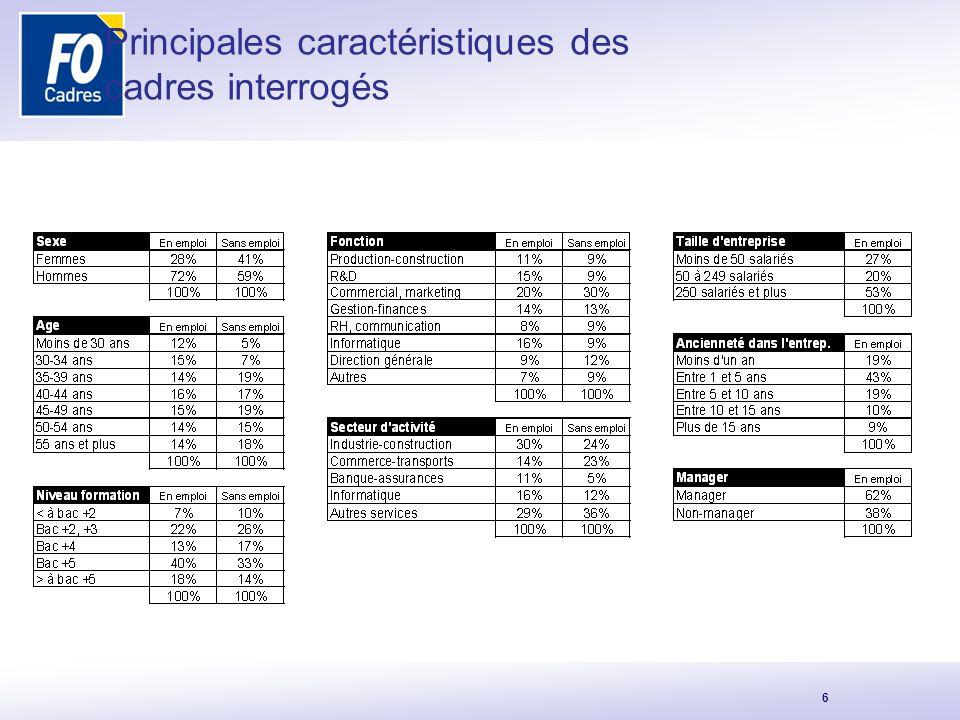Principales caractéristiques des cadres interrogés