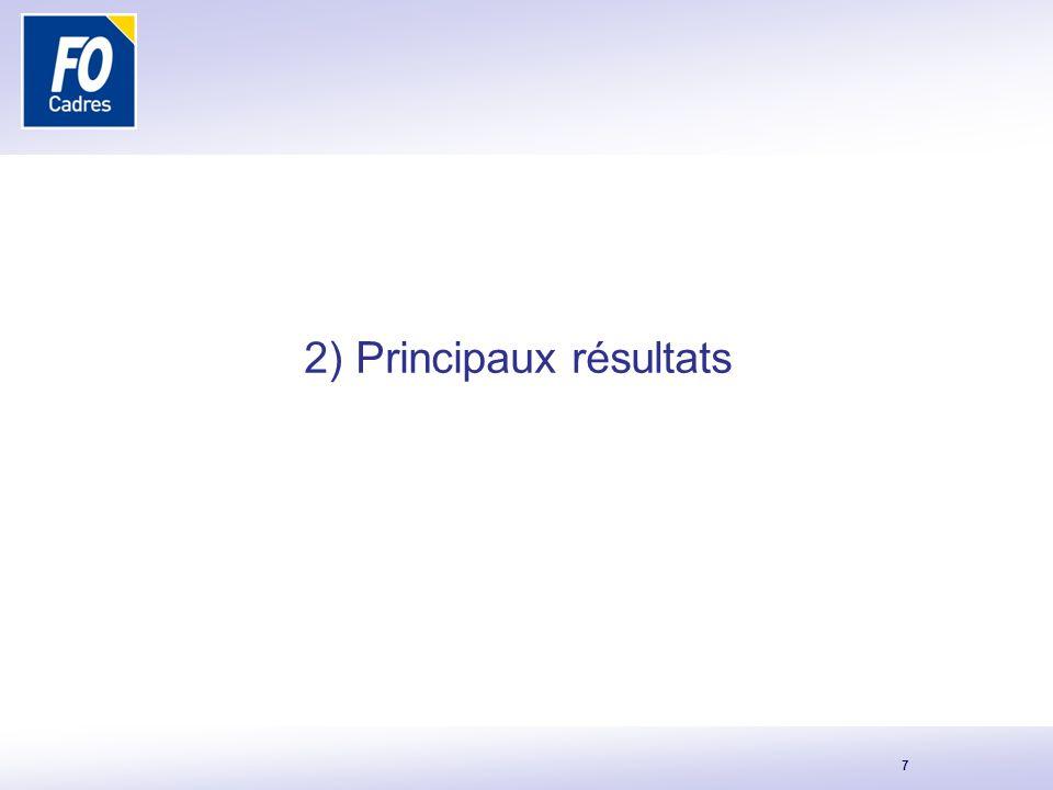 2) Principaux résultats