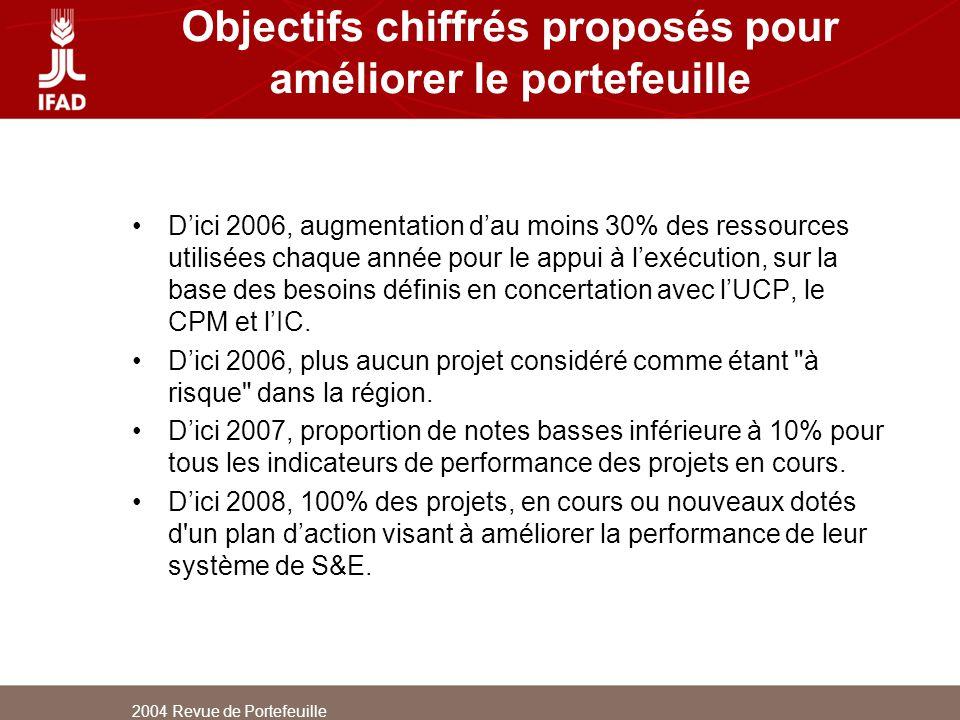 Objectifs chiffrés proposés pour améliorer le portefeuille