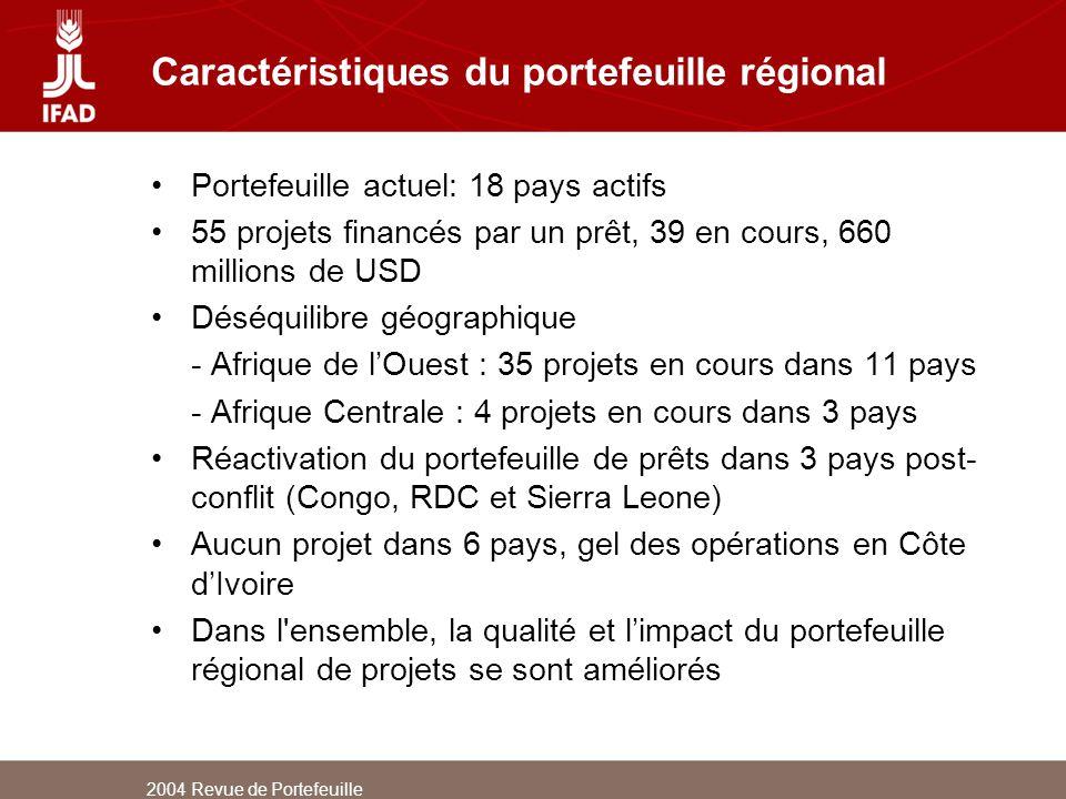 Caractéristiques du portefeuille régional