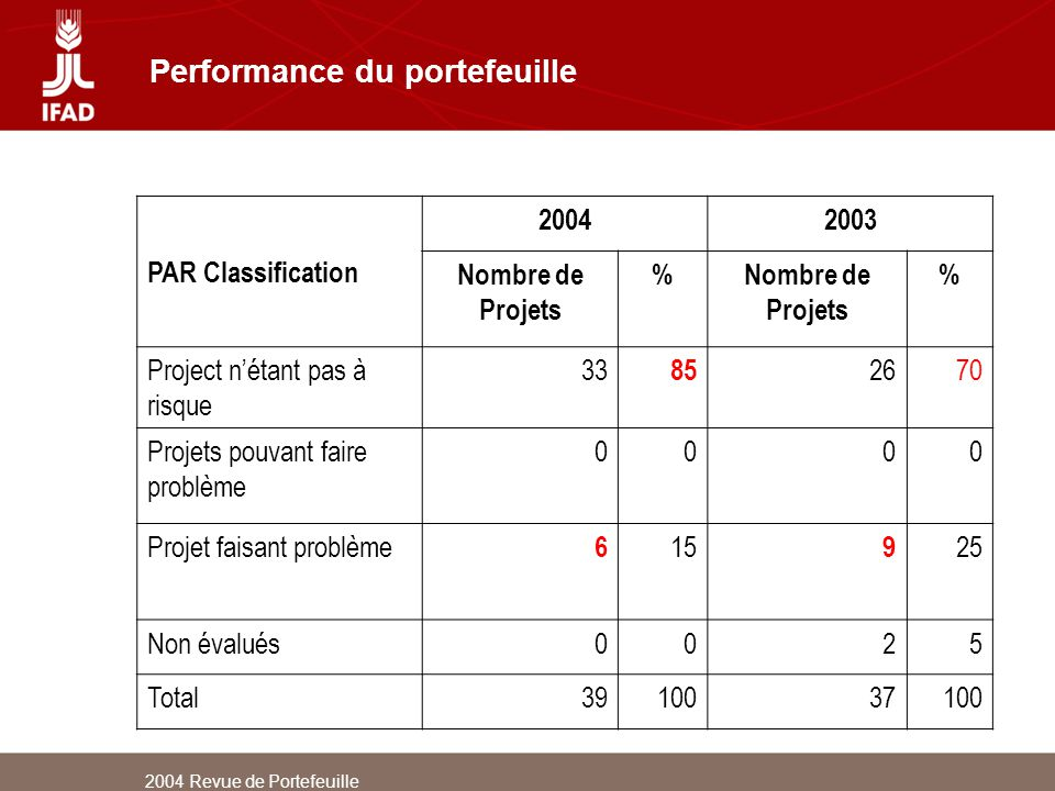 Performance du portefeuille