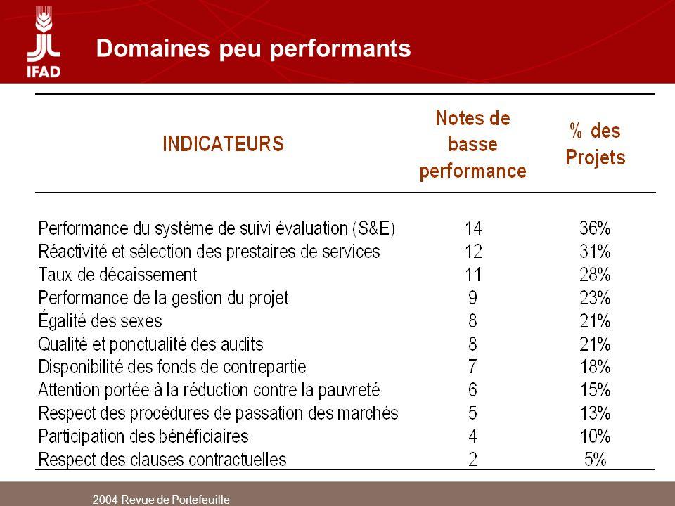 Domaines peu performants