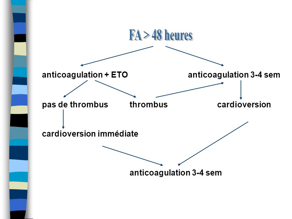 FA > 48 heures anticoagulation + ETO anticoagulation 3-4 sem