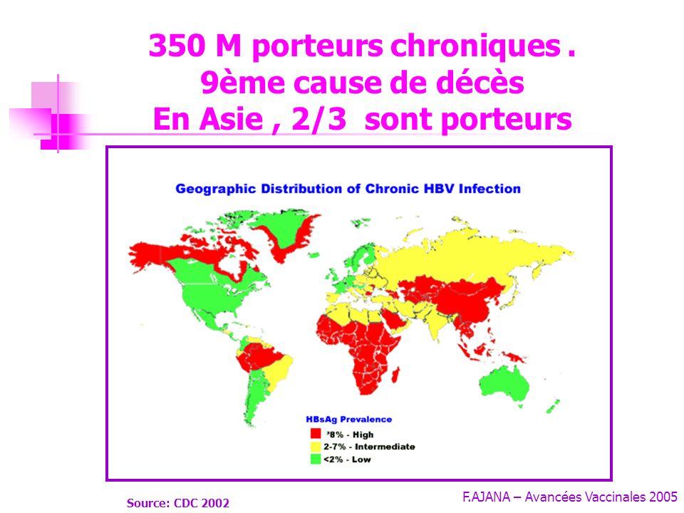 350 M porteurs chroniques . 9ème cause de décès En Asie , 2/3 sont porteurs