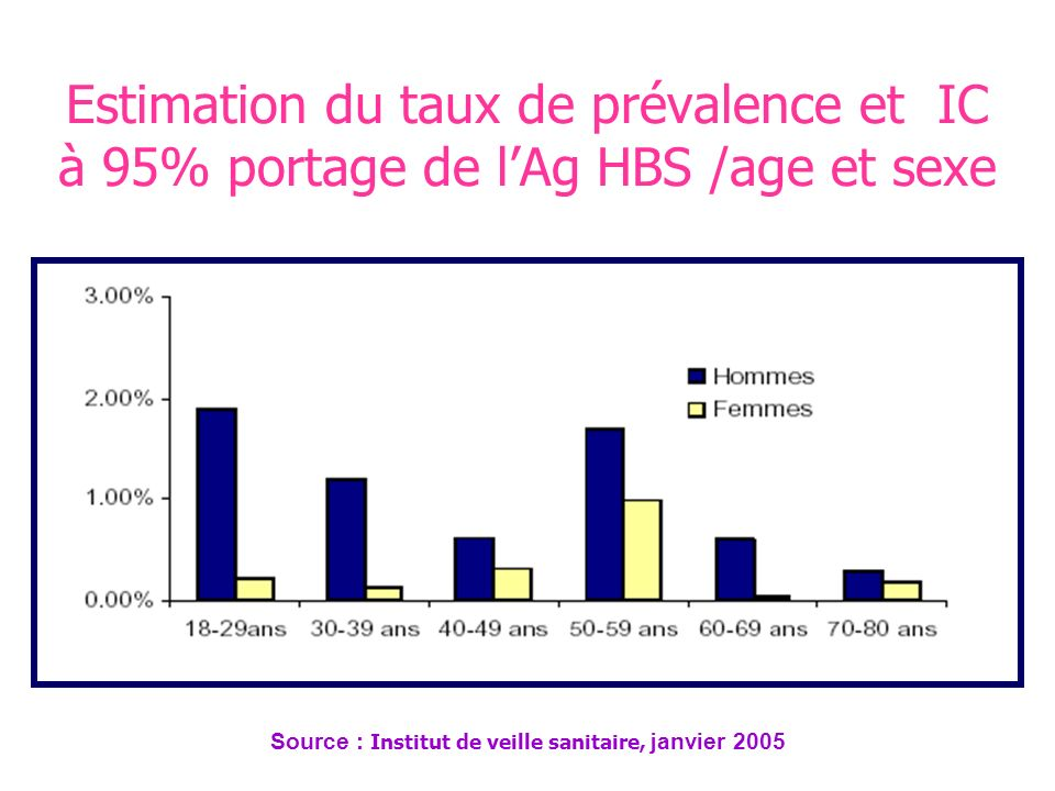 Source : Institut de veille sanitaire, janvier 2005