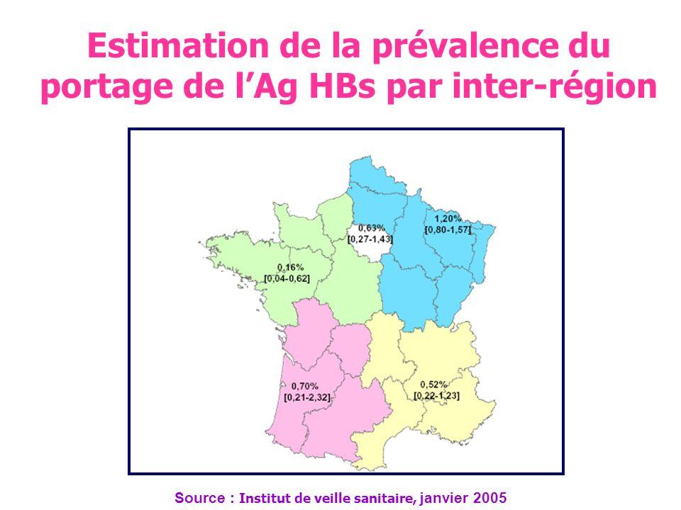 Estimation de la prévalence du portage de l'Ag HBs par inter-région