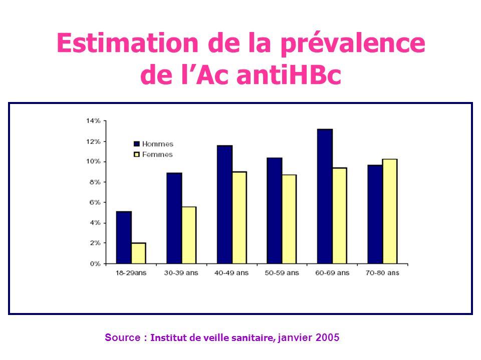 Estimation de la prévalence de l'Ac antiHBc