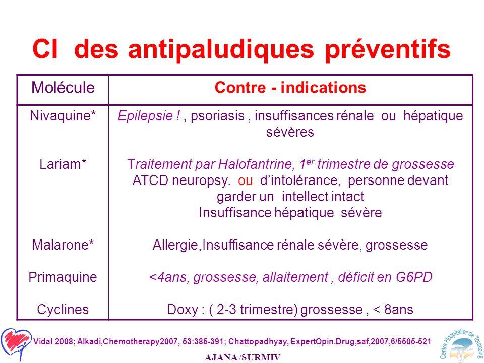 CI des antipaludiques préventifs