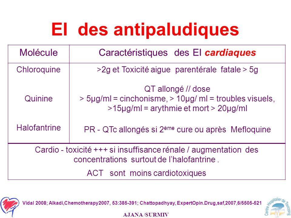 EI des antipaludiques Molécule Caractéristiques des EI cardiaques