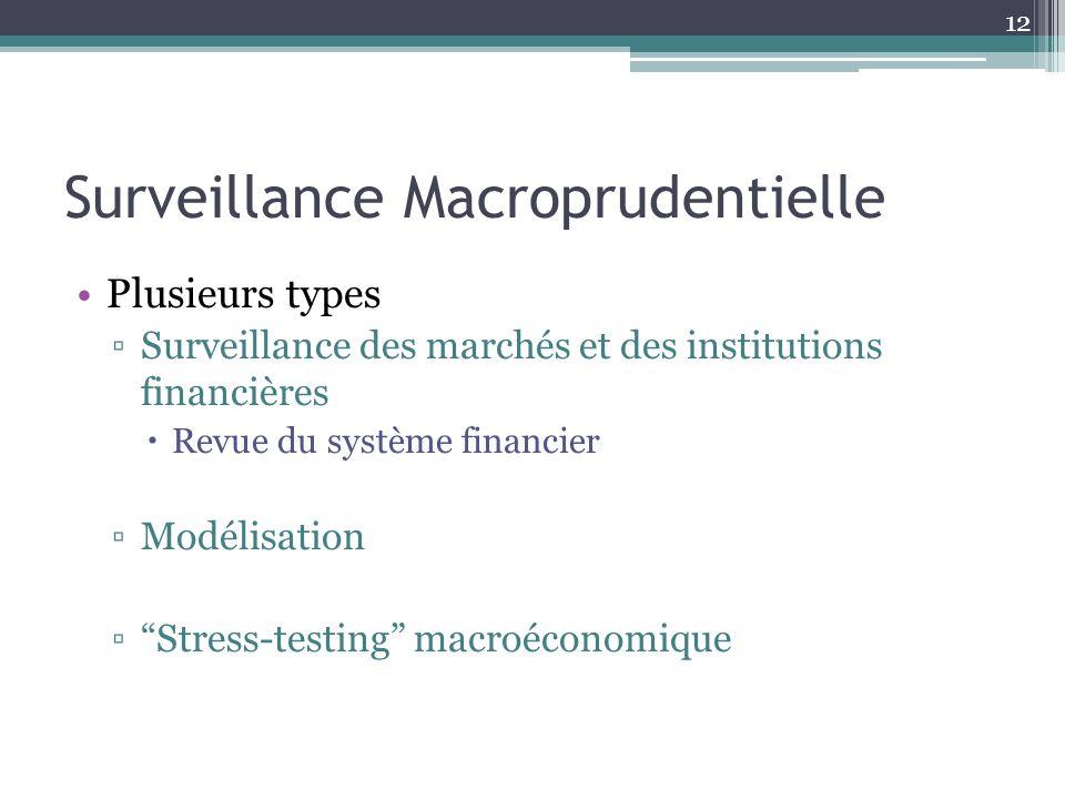 Surveillance Macroprudentielle