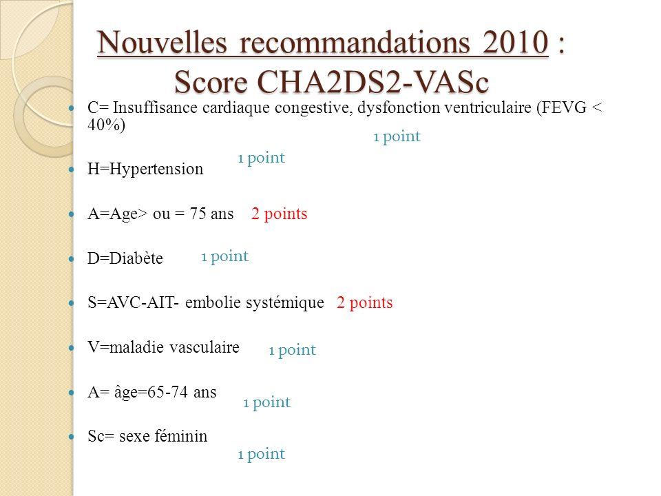 Nouvelles recommandations 2010 : Score CHA2DS2-VASc