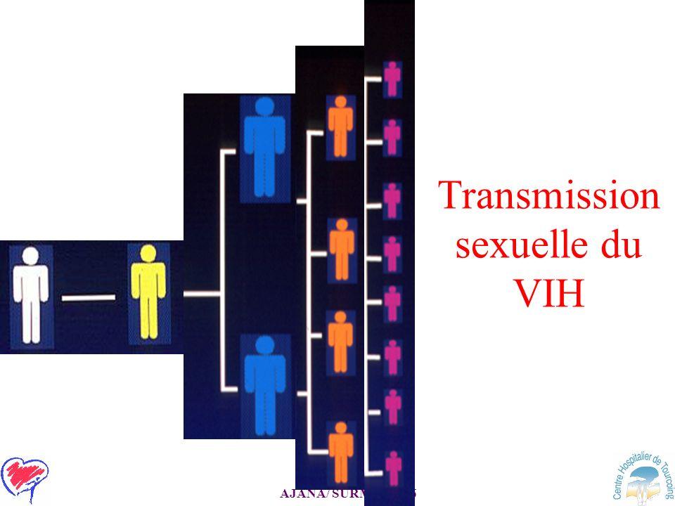 Transmission sexuelle du VIH
