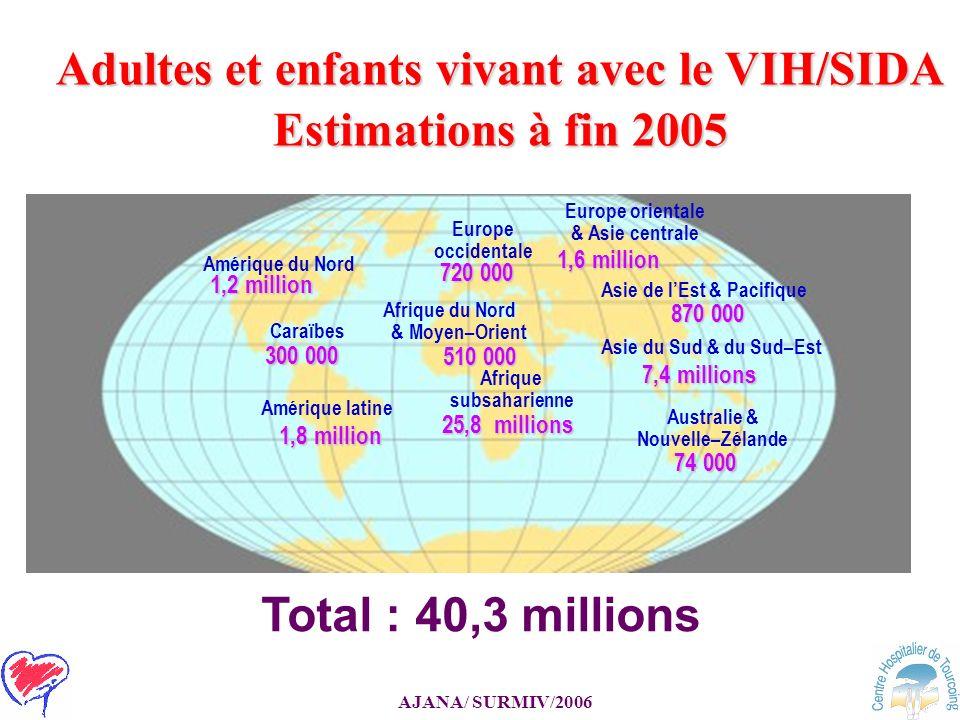 Adultes et enfants vivant avec le VIH/SIDA Estimations à fin 2005