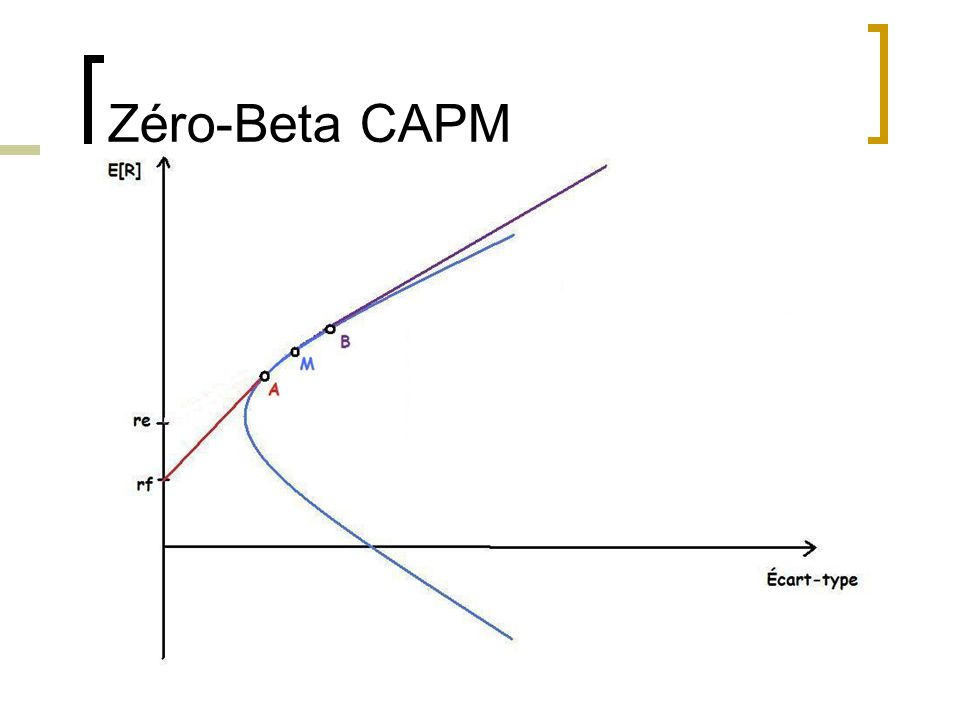 Zéro-Beta CAPM