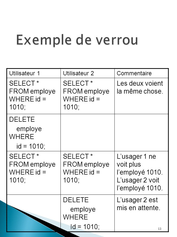Exemple de verrou SELECT * FROM employe WHERE id = 1010;