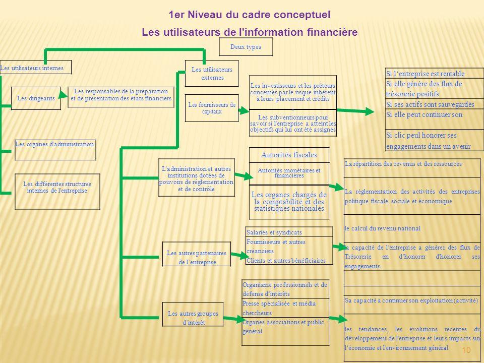 1er Niveau du cadre conceptuel