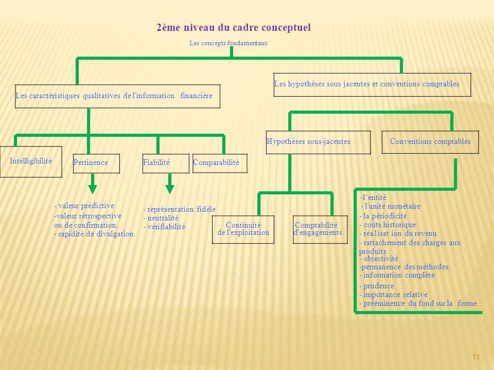 2ème niveau du cadre conceptuel
