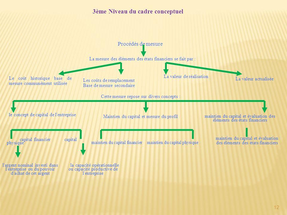 3ème Niveau du cadre conceptuel