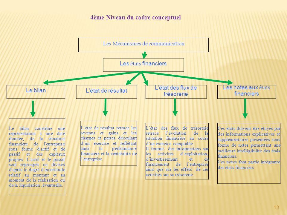 4ème Niveau du cadre conceptuel