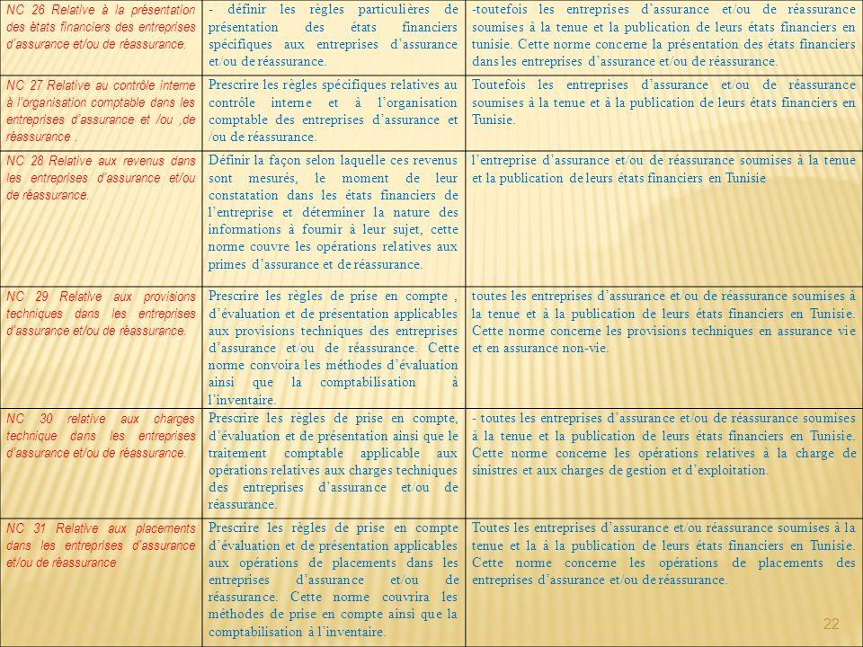 NC 26 Relative à la présentation des états financiers des entreprises d'assurance et/ou de réassurance.