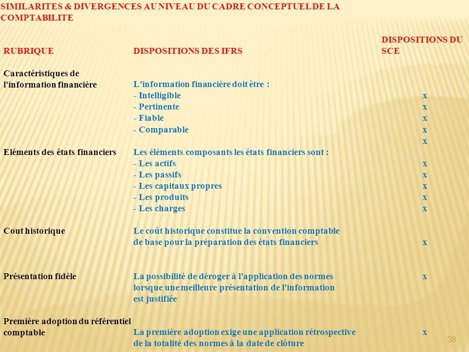 SIMILARITES & DIVERGENCES AU NIVEAU DU CADRE CONCEPTUEL DE LA COMPTABILITE