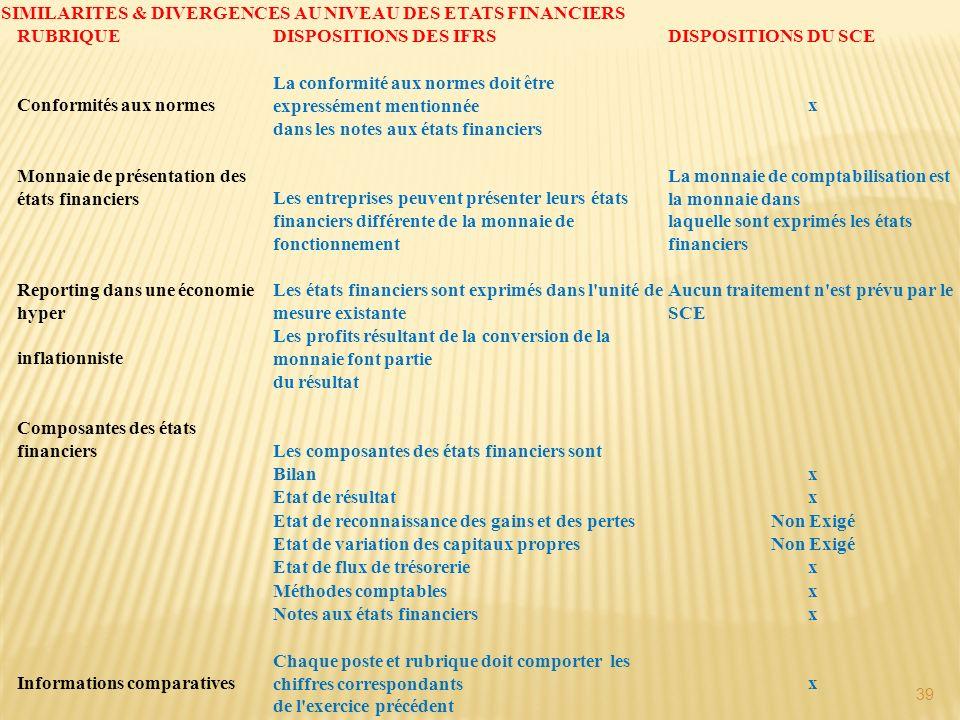 SIMILARITES & DIVERGENCES AU NIVEAU DES ETATS FINANCIERS
