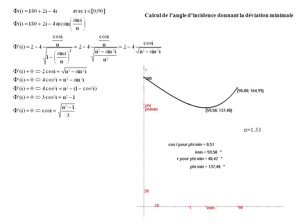 Calcul de l'angle d'incidence donnant la déviation minimale