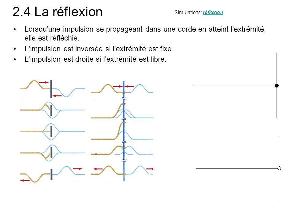 2.4 La réflexion Simulations: réflexion. Lorsqu'une impulsion se propageant dans une corde en atteint l'extrémité, elle est réfléchie.
