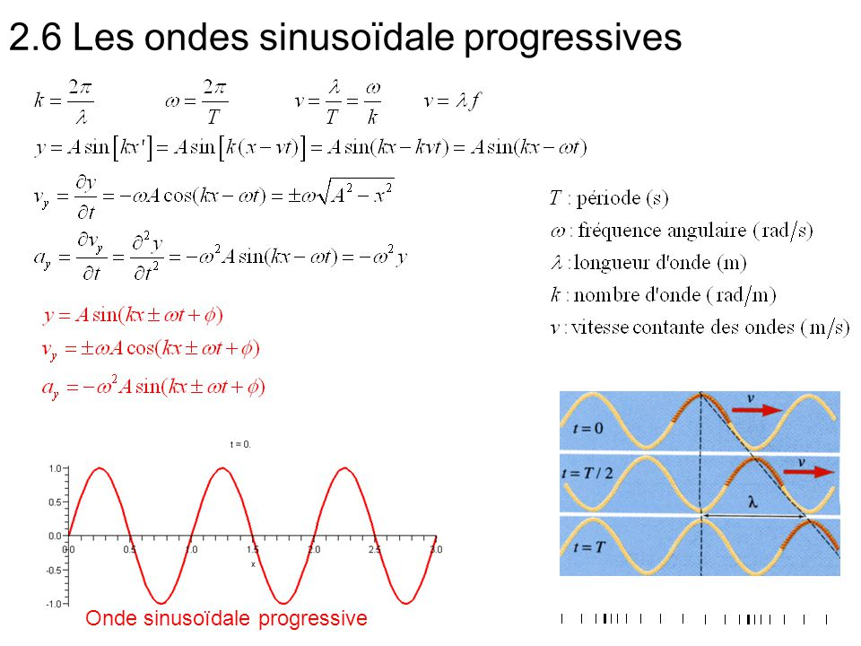 2.6 Les ondes sinusoïdale progressives