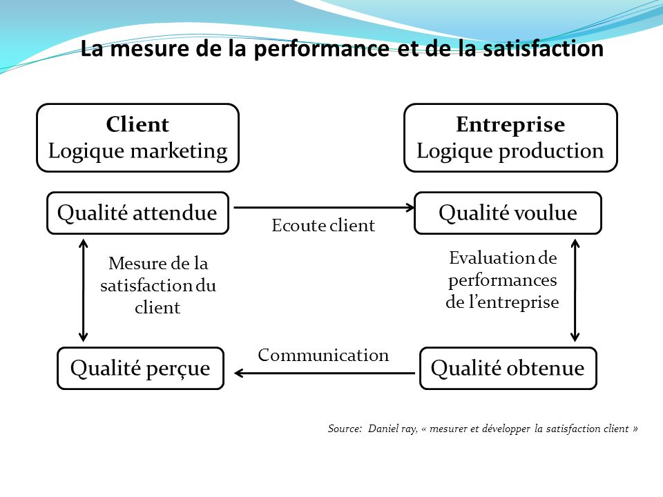 La mesure de la performance et de la satisfaction