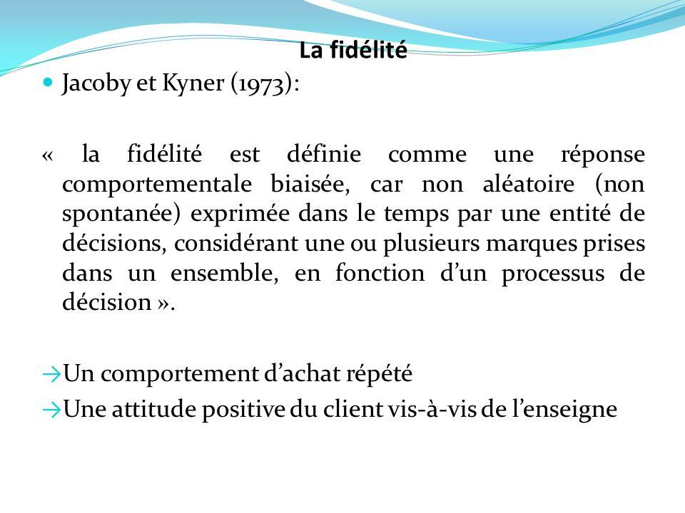 La fidélité Jacoby et Kyner (1973):